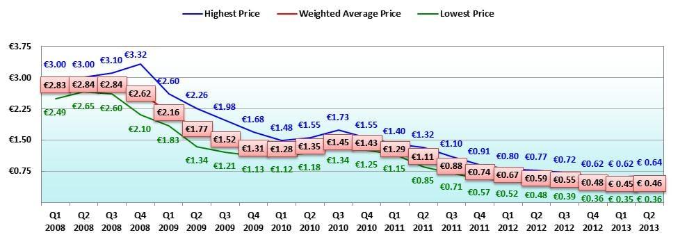 Solar Panel Price Chart
